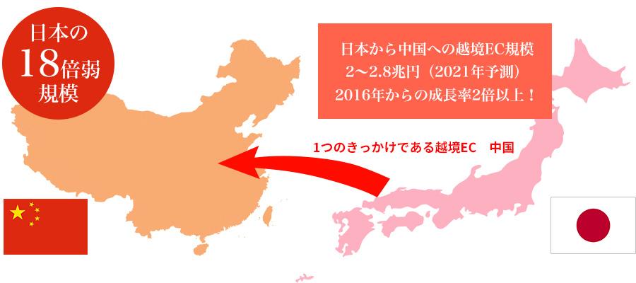 日本から中国への越境EC規模
